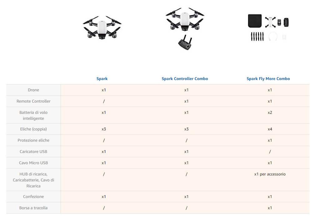 Accessori confronto drone DJI Spark Fly Combo